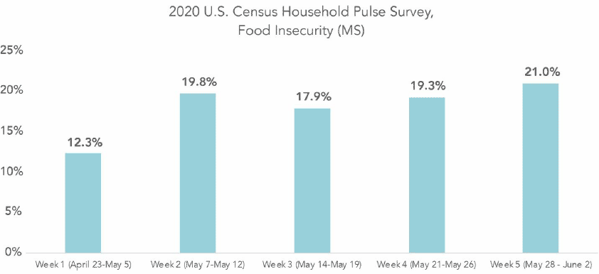 US Census Household Pulse Survey, Food Insecurity (Mississippi)