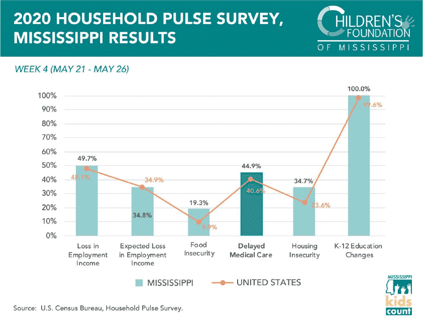2020 Household Pulse Survey, Mississippi - Healthcare Delay
