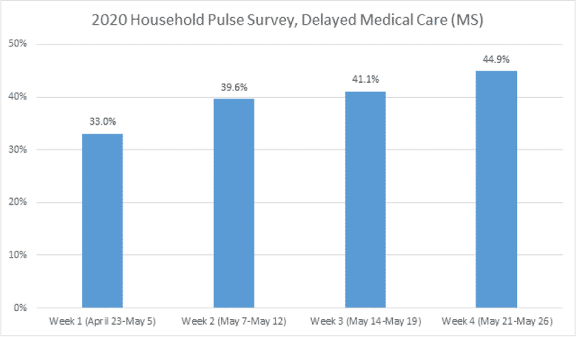 Delayed Medical Care Results